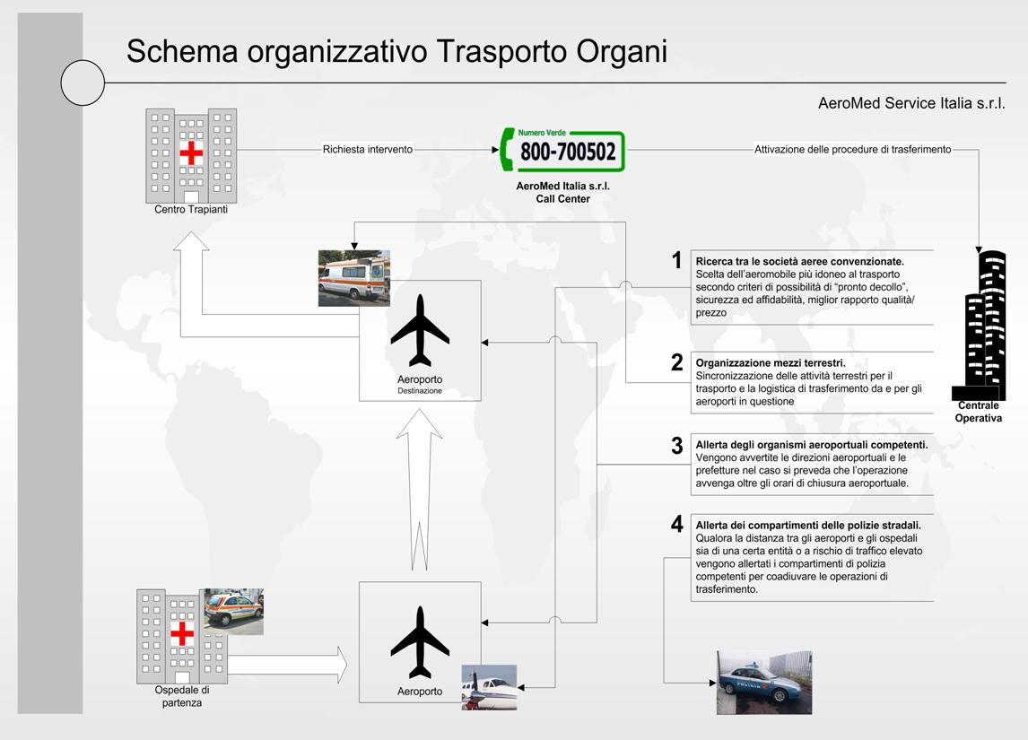 Organizzazione tecnico-operativa di aeromed service italia srl